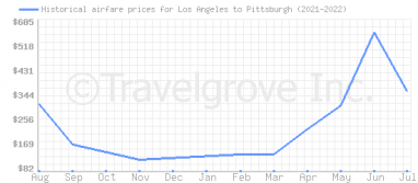 Price overview for flights from Los Angeles to Pittsburgh
