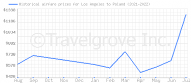 Price overview for flights from Los Angeles to Poland