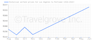 Price overview for flights from Los Angeles to Portland