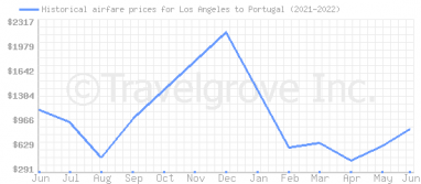 Price overview for flights from Los Angeles to Portugal
