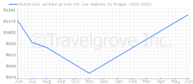 Price overview for flights from Los Angeles to Prague