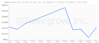 Price overview for flights from Los Angeles to Puerto Princesa