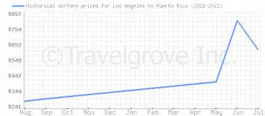 Price overview for flights from Los Angeles to Puerto Rico