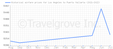 Price overview for flights from Los Angeles to Puerto Vallarta