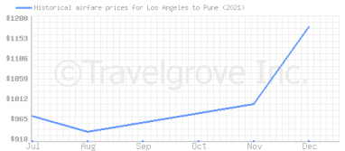 Price overview for flights from Los Angeles to Pune