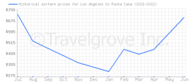 Price overview for flights from Los Angeles to Punta Cana