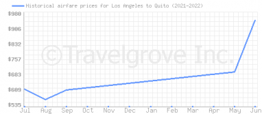 Price overview for flights from Los Angeles to Quito