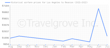 Price overview for flights from Los Angeles to Reunion