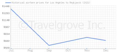 Price overview for flights from Los Angeles to Reykjavik
