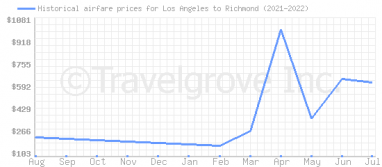 Price overview for flights from Los Angeles to Richmond