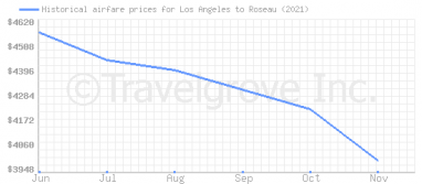 Price overview for flights from Los Angeles to Roseau