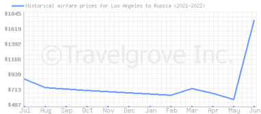Price overview for flights from Los Angeles to Russia