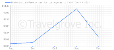 Price overview for flights from Los Angeles to Saint Croix