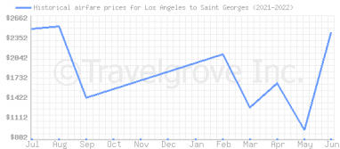 Price overview for flights from Los Angeles to Saint Georges