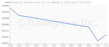Price overview for flights from Los Angeles to Saint Lucia