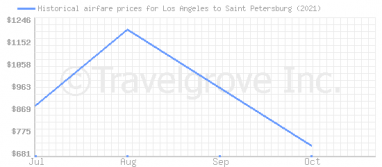 Price overview for flights from Los Angeles to Saint Petersburg