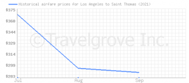 Price overview for flights from Los Angeles to Saint Thomas
