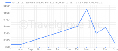 Price overview for flights from Los Angeles to Salt Lake City