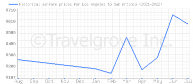 Price overview for flights from Los Angeles to San Antonio