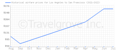 Price overview for flights from Los Angeles to San Francisco