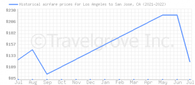 Price overview for flights from Los Angeles to San Jose, CA