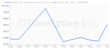 Price overview for flights from Los Angeles to San Jose