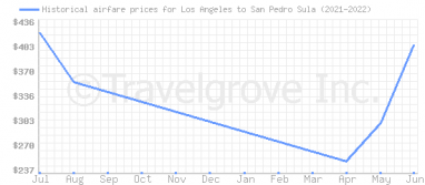 Price overview for flights from Los Angeles to San Pedro Sula