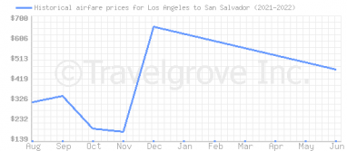 Price overview for flights from Los Angeles to San Salvador