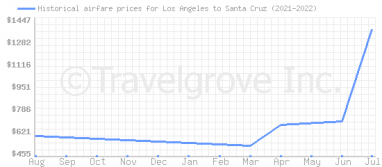 Price overview for flights from Los Angeles to Santa Cruz