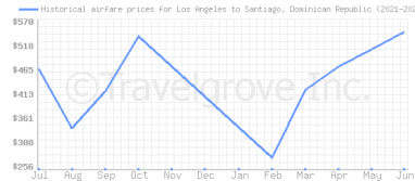 Price overview for flights from Los Angeles to Santiago, Dominican Republic
