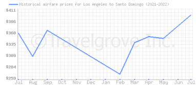 Price overview for flights from Los Angeles to Santo Domingo