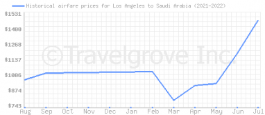 Price overview for flights from Los Angeles to Saudi Arabia