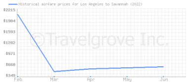 Price overview for flights from Los Angeles to Savannah