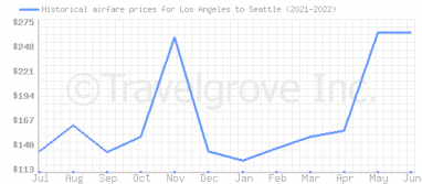 Price overview for flights from Los Angeles to Seattle