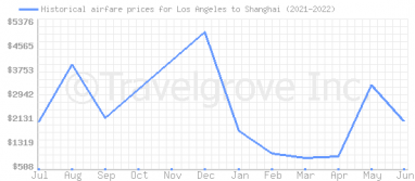 Price overview for flights from Los Angeles to Shanghai