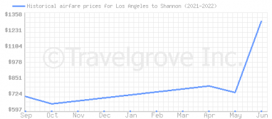 Price overview for flights from Los Angeles to Shannon