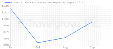 Price overview for flights from Los Angeles to Skopie