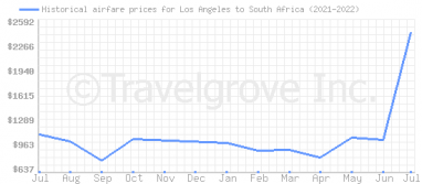 Price overview for flights from Los Angeles to South Africa