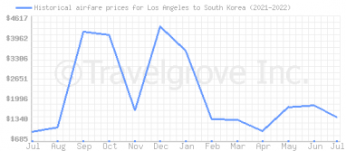 Price overview for flights from Los Angeles to South Korea