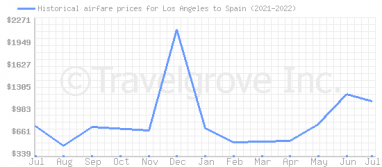 Price overview for flights from Los Angeles to Spain