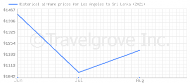 Price overview for flights from Los Angeles to Sri Lanka