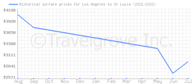 Price overview for flights from Los Angeles to St Lucia