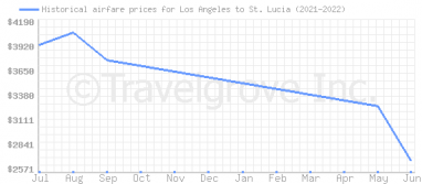 Price overview for flights from Los Angeles to St. Lucia