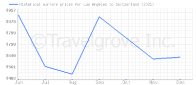 Price overview for flights from Los Angeles to Switzerland