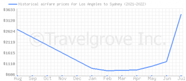 Price overview for flights from Los Angeles to Sydney