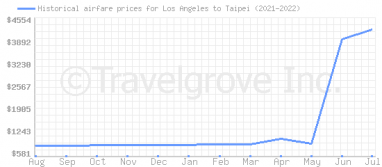 Price overview for flights from Los Angeles to Taipei