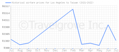 Price overview for flights from Los Angeles to Taiwan