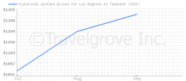 Price overview for flights from Los Angeles to Tashkent