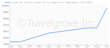 Price overview for flights from Los Angeles to Tegucigalpa