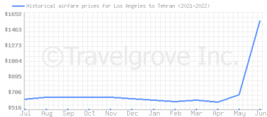 Price overview for flights from Los Angeles to Tehran